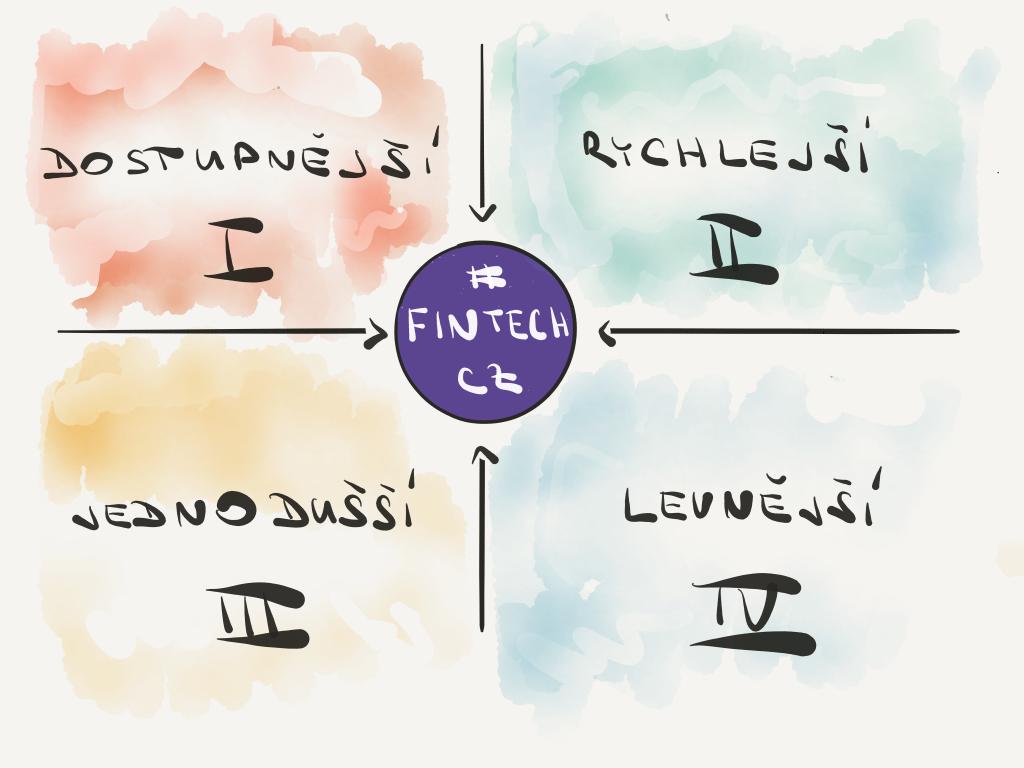 4 kvadranty FinTechového ekosystému