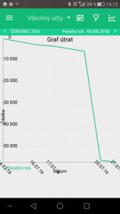 graf útrat