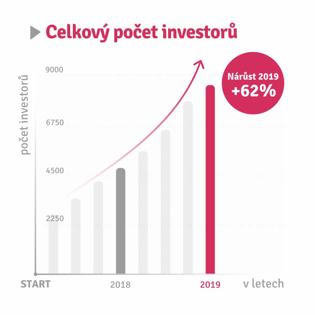 celkový počet investorů