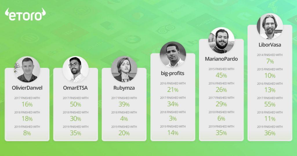 eToro top Popular Investors za rok 2019