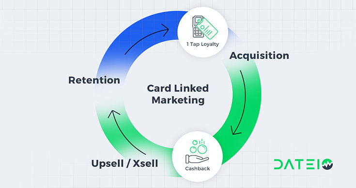 card linked marketing