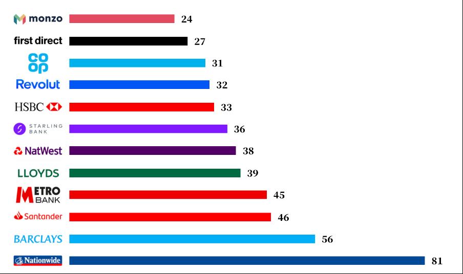 Graf ukazující srovnání bank v rámci počtu sekund potřebných k zadání platby.