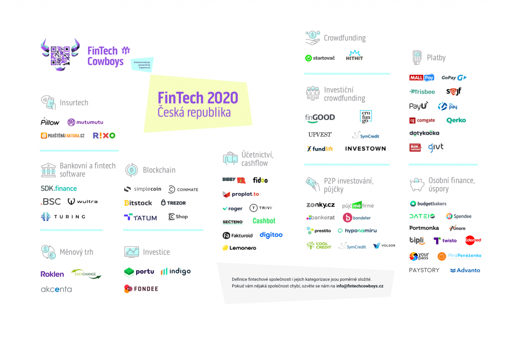 fintech czech republic 2020_10