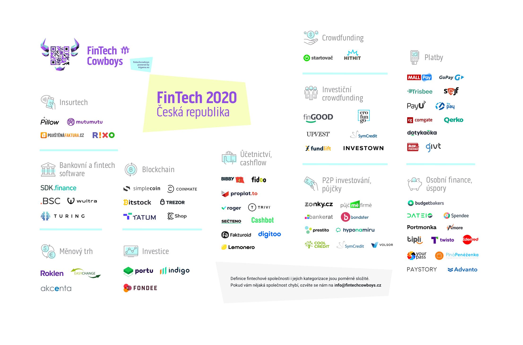 fintech czech republic 2020_10