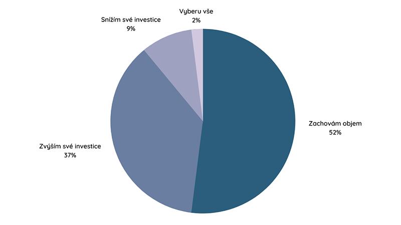 strategie investování 2021